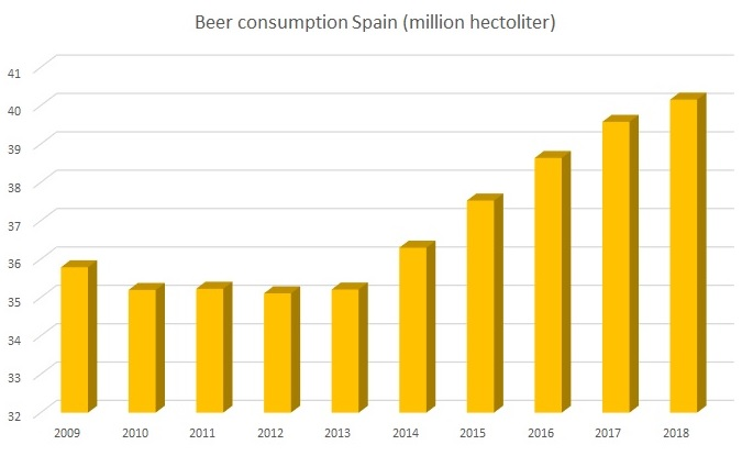 Beer consumption Spain