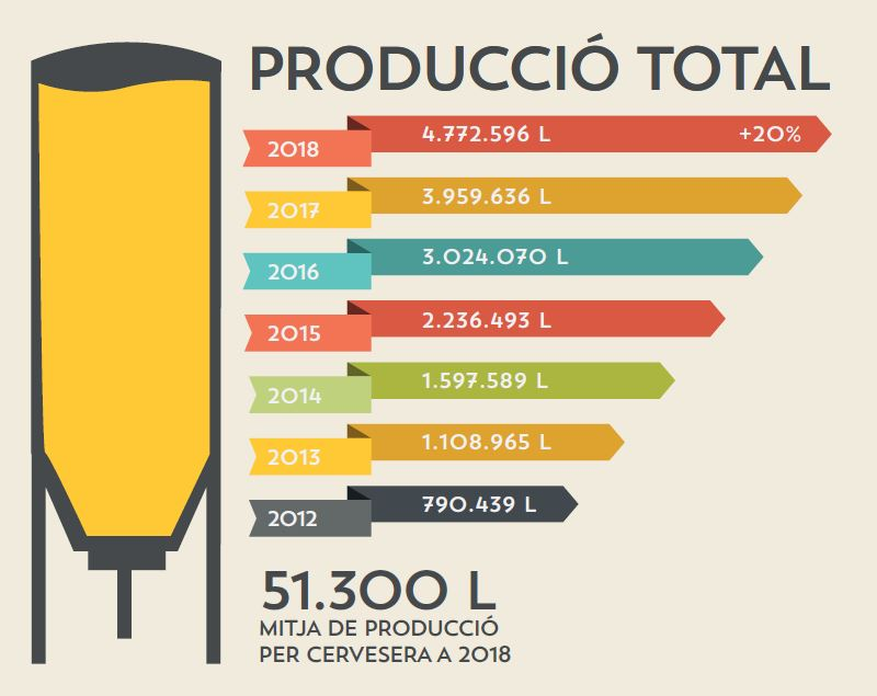 Annual production of craft beer in Catalonia